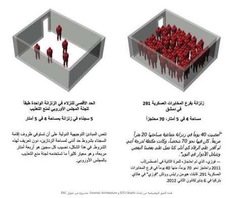 Comparison of number of detainees in #Syria, and the European set limit.
